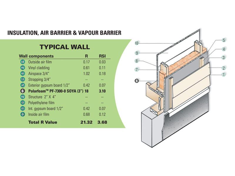 Source: Polyurethane Foam Systems Inc.